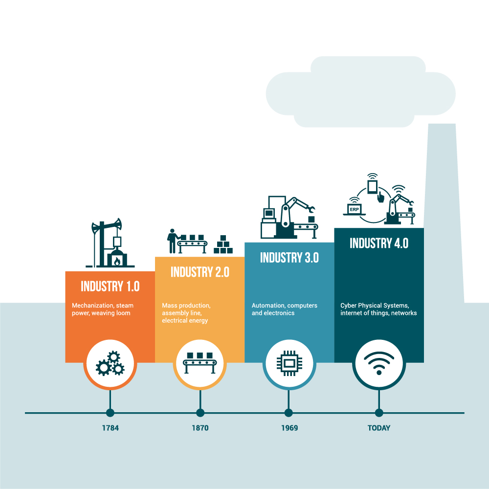 Evolution of Industry