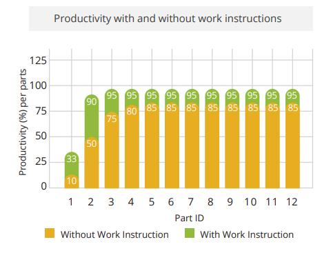 Produktivität mit und ohne Arbeitsanweisung