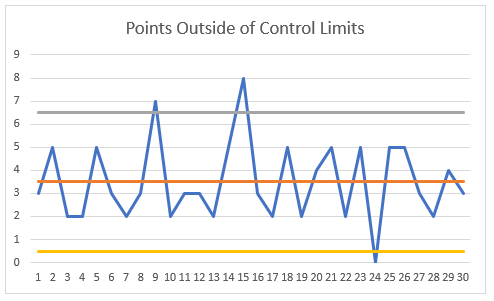 Points outside of limits
