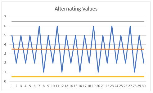 Alternating Values