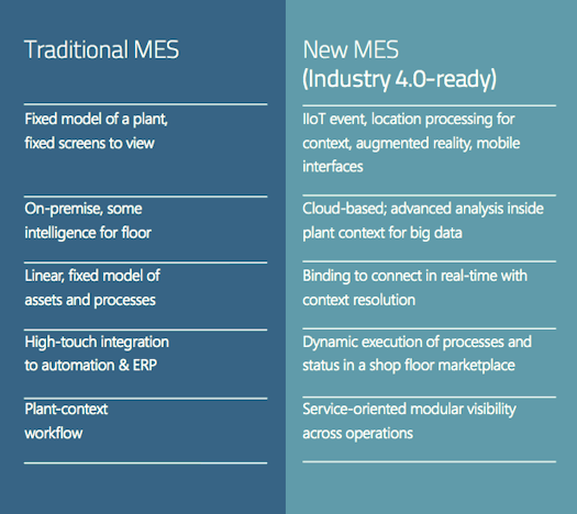 Traditional MES vs Industry 4.0 MES