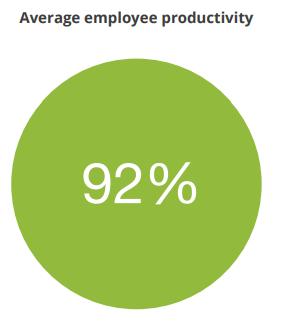 92% Average Productivity