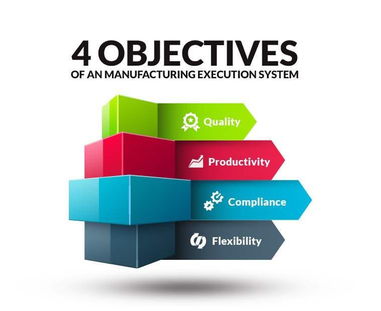 4 Objectives of an MES